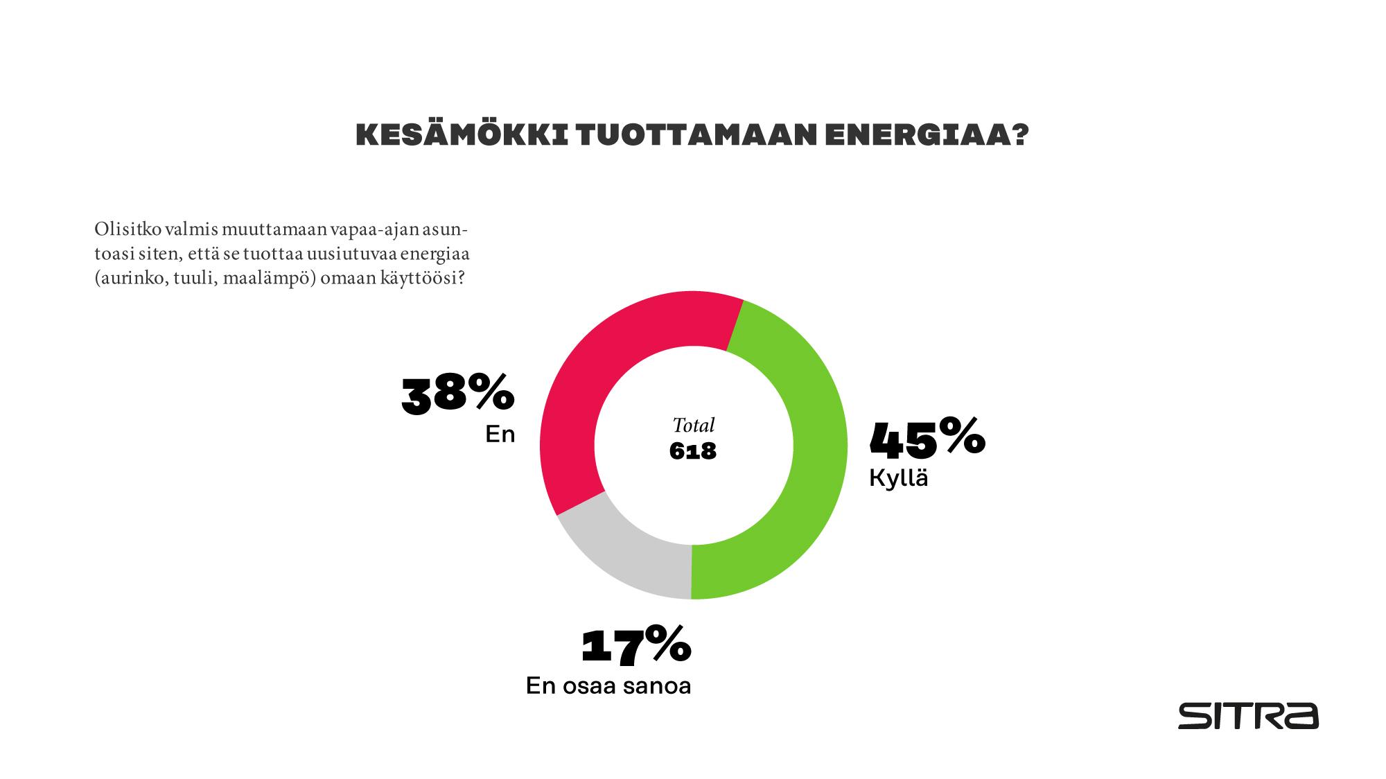 Kesämökki tuottamaan energiaa?